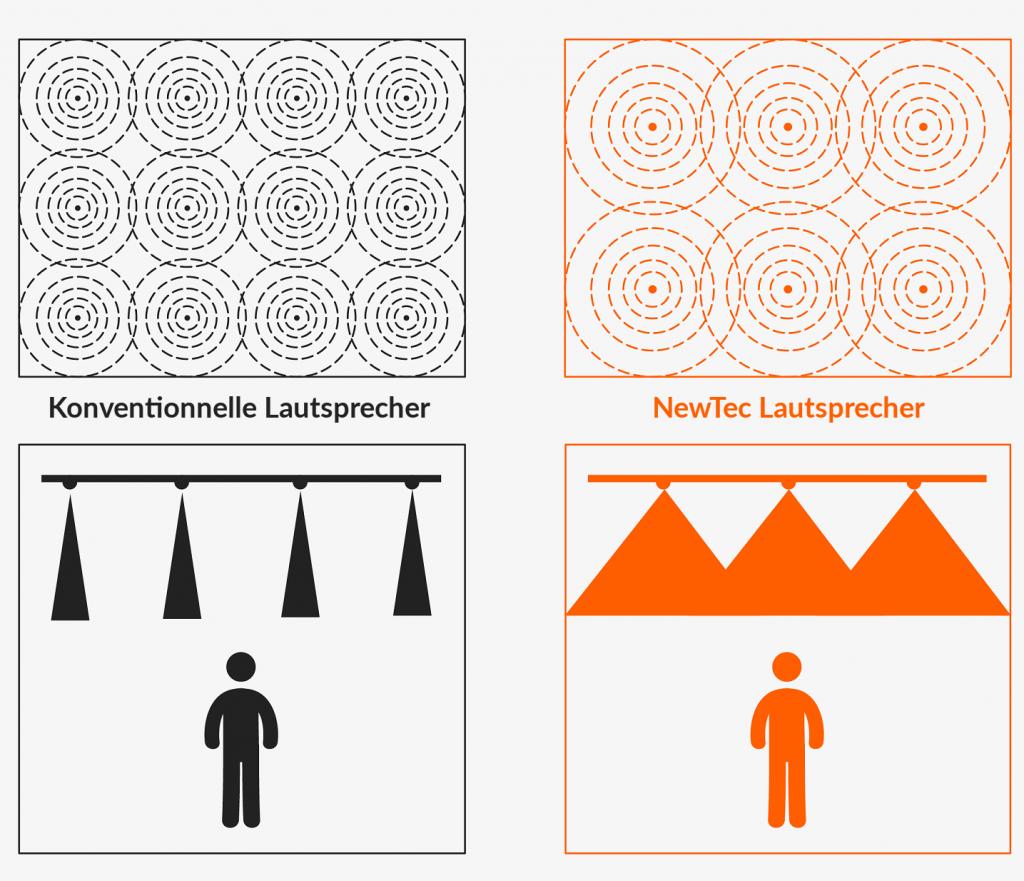 NewTec: Die innovative 360° Lautsprechertechnologie