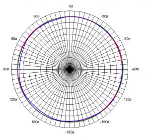 NewTec Polardiagramm Pro200