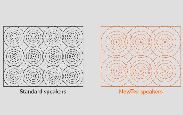 NewTec 360° Technologie